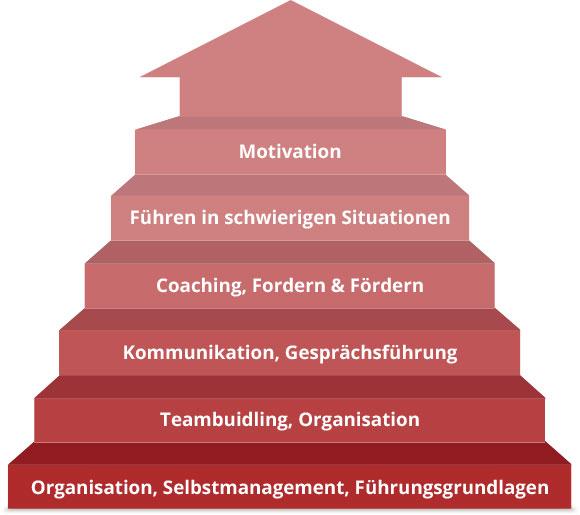 In 11 Modulen zum Erfolg